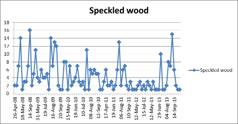 Speckled wood numbers by year