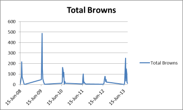 'Brown' butterfly numbers by year