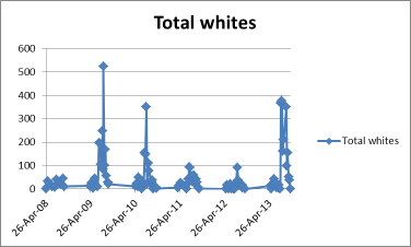 'White' butterfly number by year