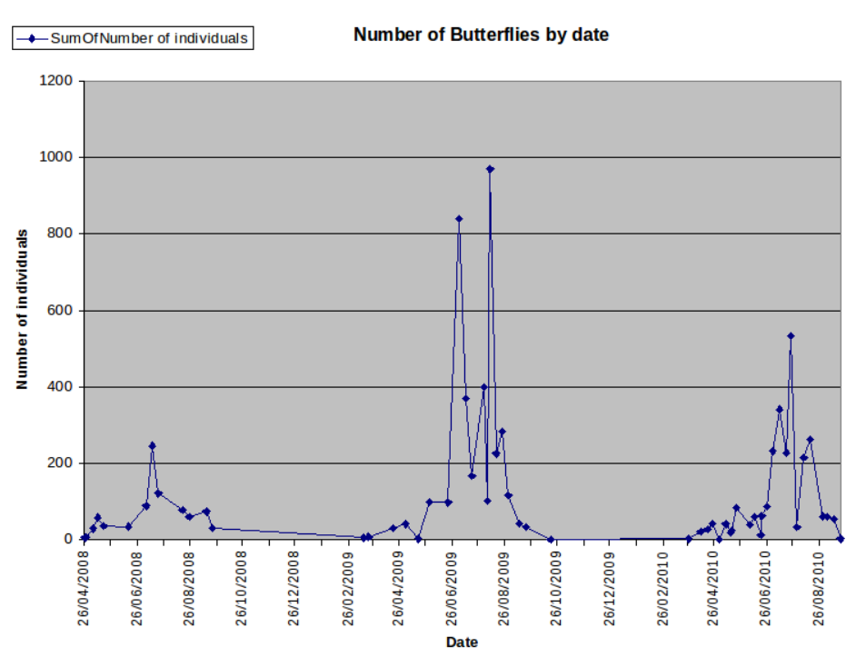 Butterfly numbers recorded at Bingham Linear Park: 2008 - 2010