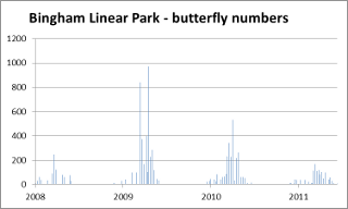 Butterfly numbers in 2011 compared with previous years