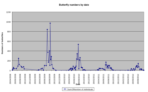 Butterfly numbers by date