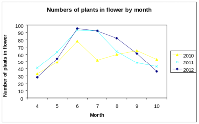 Numbers of plants in flower by month